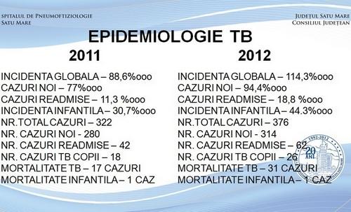 Epidemiologie TBC