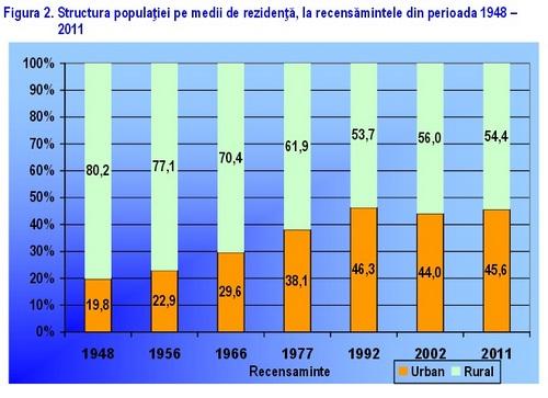 mediu urban si rural(2)