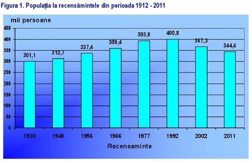 recensaminte 1912-2011(2)