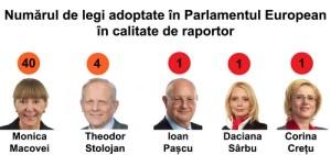 Legi in Parlamentul European