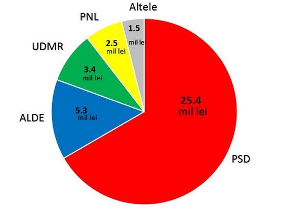 grafic pndl