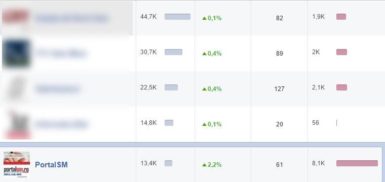statistica portal sm facebook