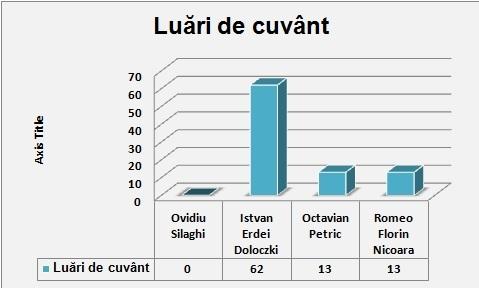 grafic-luari-de-cuvant