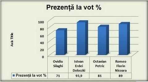 grafic-prezenta
