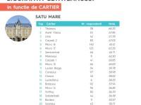 Cele mai sigure şi nesigure cartiere din Satu Mare (Clasament)